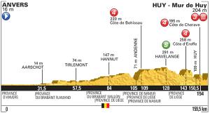 Etapa 3: Anvers / Huy (159,5 km)