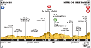 Etapa 8: Rennes / Mûr-de-Bretagne (181,5 km)