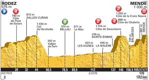 Etapa 14: Rodez / Mende (178,5 km)