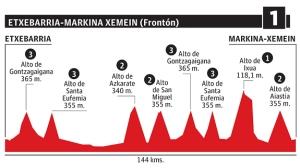 Etapa 1: Etxebarria / Markina-Xemein (144 km)