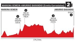 Etapa 2: Markina-Xemein / Amurrio (Garrastatxu) (174,2 km)