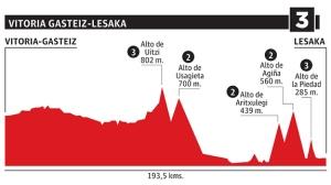 Etapa 3: Vitoria-Gasteiz / Lesaka (193,5 km)