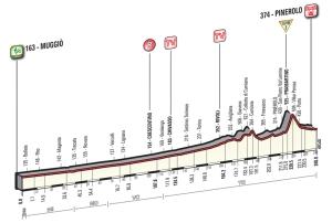 Etapa 18: Muggiò - Pinerolo (240 km)
