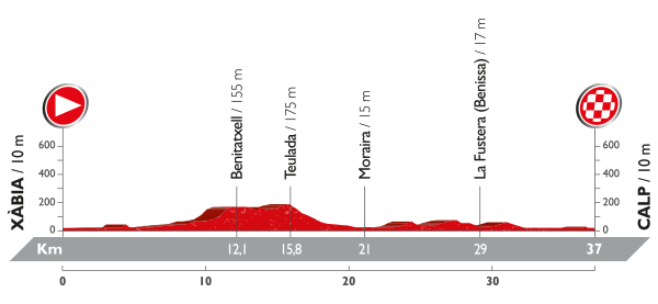 Etapa 19: Xàbia / Calp (CRI) (37 km)